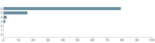 Chart?cht=bhs&chs=500x140&chbh=10&chco=6f92a3&chxt=x,y&chd=t:79,16,2,1,0,0,0&chm=t+79%,333333,0,0,10|t+16%,333333,0,1,10|t+2%,333333,0,2,10|t+1%,333333,0,3,10|t+0%,333333,0,4,10|t+0%,333333,0,5,10|t+0%,333333,0,6,10&chxl=1:|other|indian|hawaiian|asian|hispanic|black|white